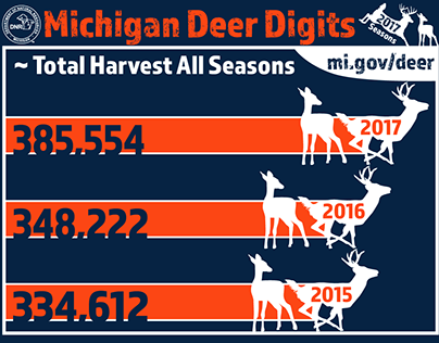 Deer Season Infographics