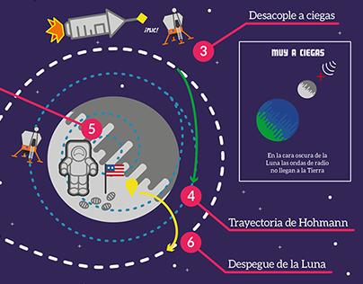 Apolo 11 - Infografía | Apollo 11 - Infographic
