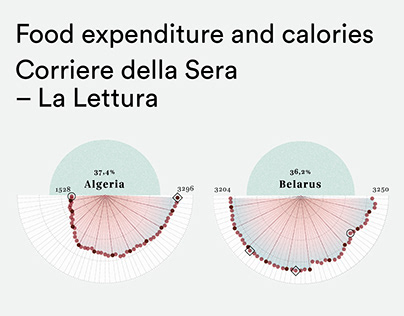 Food expenditure and calories