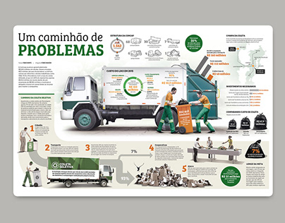 Infographic Garbage collection