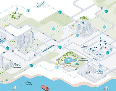 Cellnex Interactive Wall - Smart City 2018