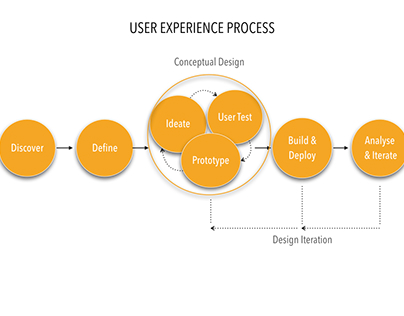 User Experience Process