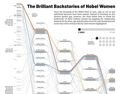 The Brilliant Backstories of Nobel Women (October 2020)