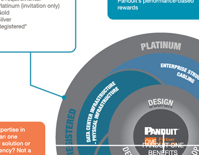 Infographic - Panduit