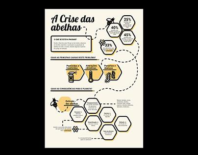A Crise das Abelhas – Infografia
