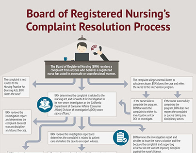 Nursing License Defense Process Infographic