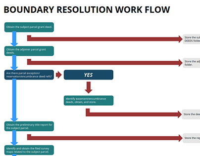 Boundary Resolution Workflow Diagram
