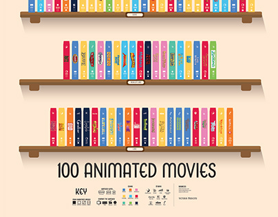 100 Animated Movies Poster