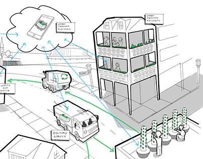 Urban Farming Ecosystem