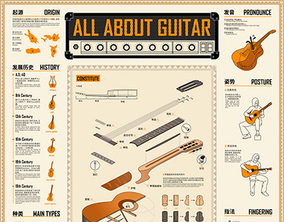 ALL ABOUT GUITAR信息图表