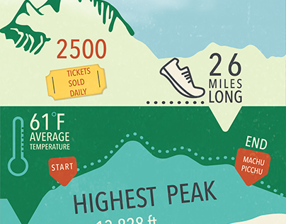 Inca Trail Infographic