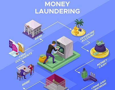 Money laundering infographics