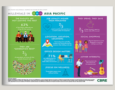 Millennials in Asia Pacific 2016 Infographic Report