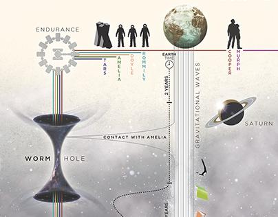 Interstellar - Timeline - Artwork