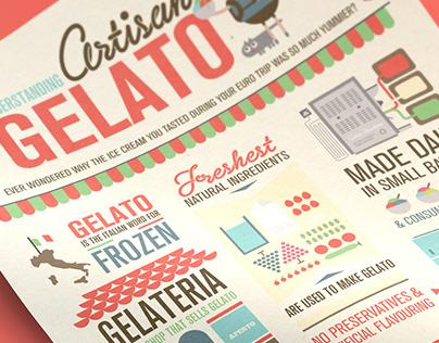 Artisan Gelato – Infographics