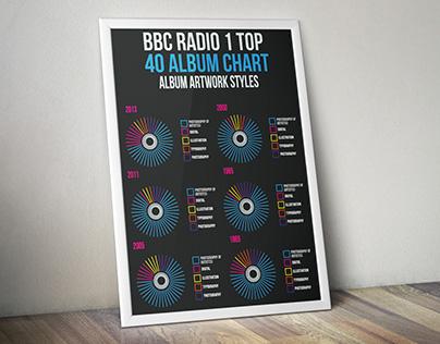 BBC Radio 1 Top 40 Album Chart Infographic