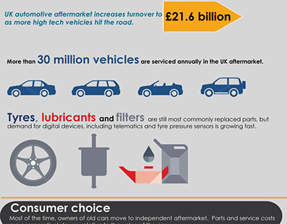 The UK Aftermarket and Consumers