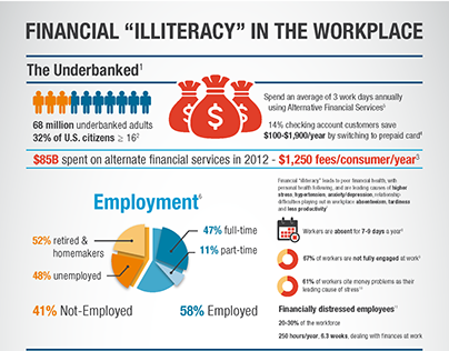 Financial Illiteracy Infographic