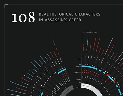 108 Real Historical Characters in Assassin's Creed