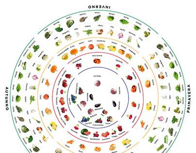 Ruota dei colori e delle stagioni