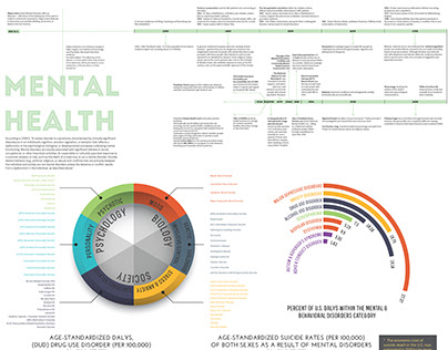 Mental Health Infographic Project, 2014