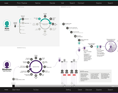 Macy's // Customer and Sales Associate Journey Map