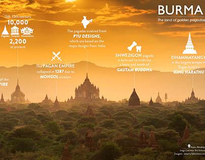 Infographic for Bruma Burma restaurant in Mumbai
