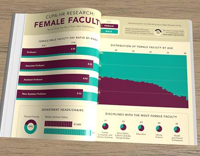 Female Faculty in Higher Ed