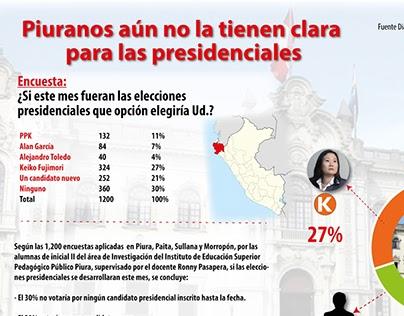 Piuranos aún no la tienen clara para las presidenciales