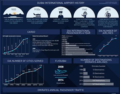 Dubai / DWTC / infographics