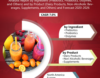 Digestive Health Products Market