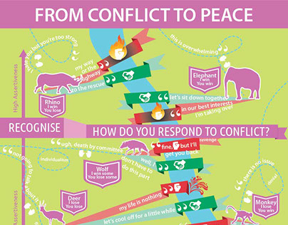 Infographic: Conflict Resolution