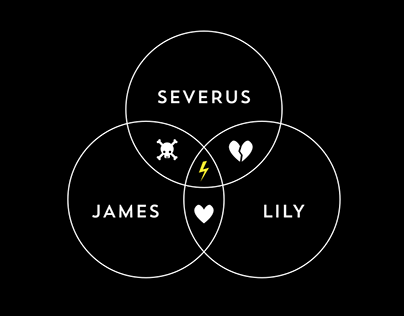 Harry Potter Love Triangle Infographic Poster