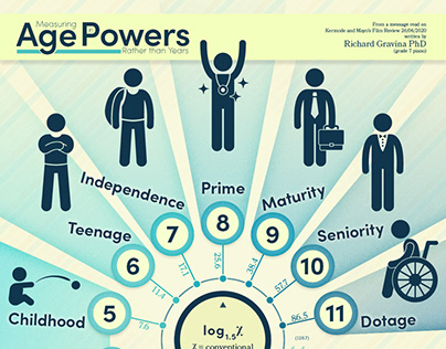 Measuring Age in Powers