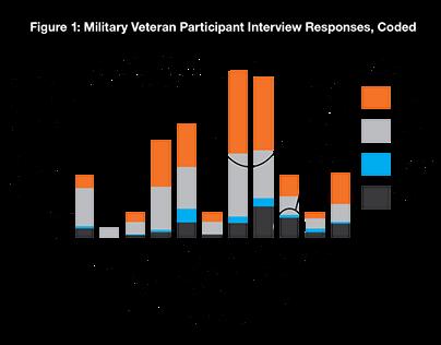 Mobilizing Design Process for Military Veterans
