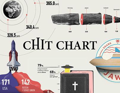 Chit Chart
