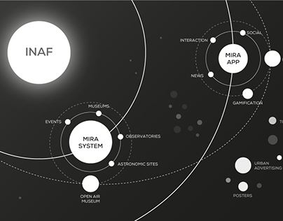 Mira | Design system for INAF