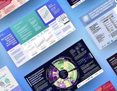 Scientific Posters - 2020