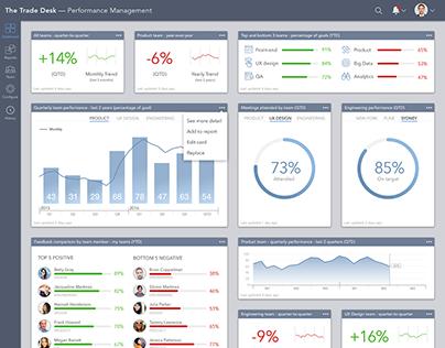 Employee Performance Management Dashboard