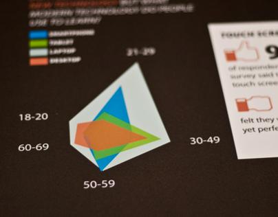 Education and Technology Data Visualization