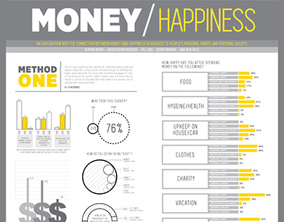 Money/Happiness Research Infographic