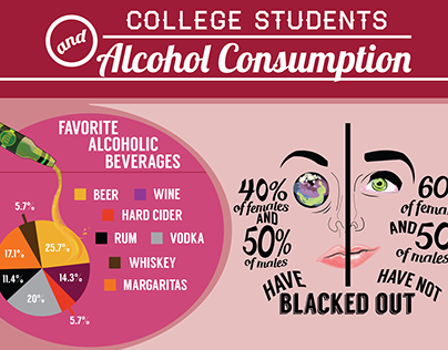 alcohol consumption and the college student - college students and alcohol college student drunkenness is far from new and neither are college and university efforts to control it what is new, however, is the potential to make real progress on this age-old problem based on scientific research results.