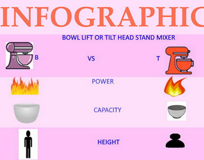 Stand Mixer Designs: Tilt-Head Vs Bowl-Lift