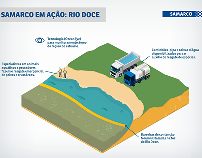 Infographic: Rio Doce