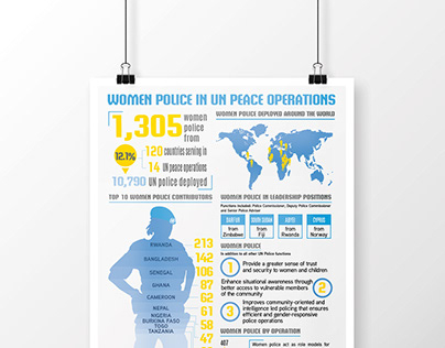 Peacekeeping Infographics