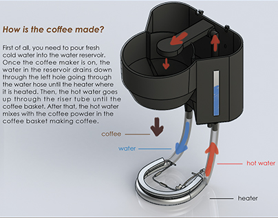 Reverse Engineering of a Coffee Maker