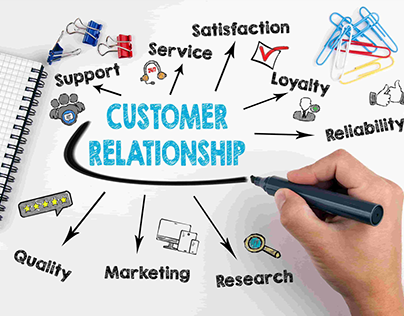 Bill Megelich Tips - Customer Relationship Management
