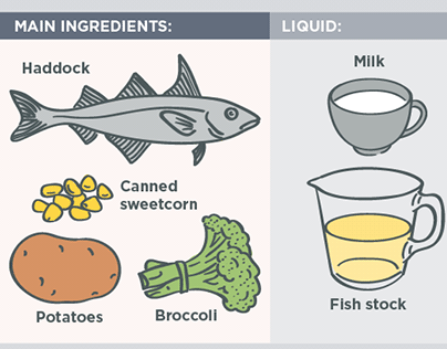 A Visual Guide to 9 Classic Soups