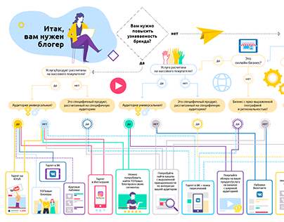 Flow chart | selecting a site for ad | Infographic