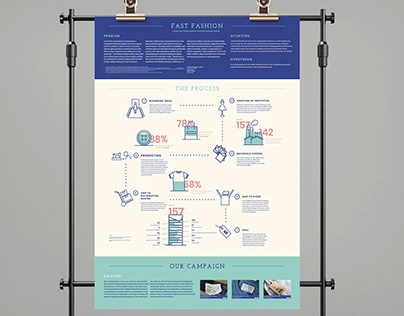Fast Fashion Research Poster
